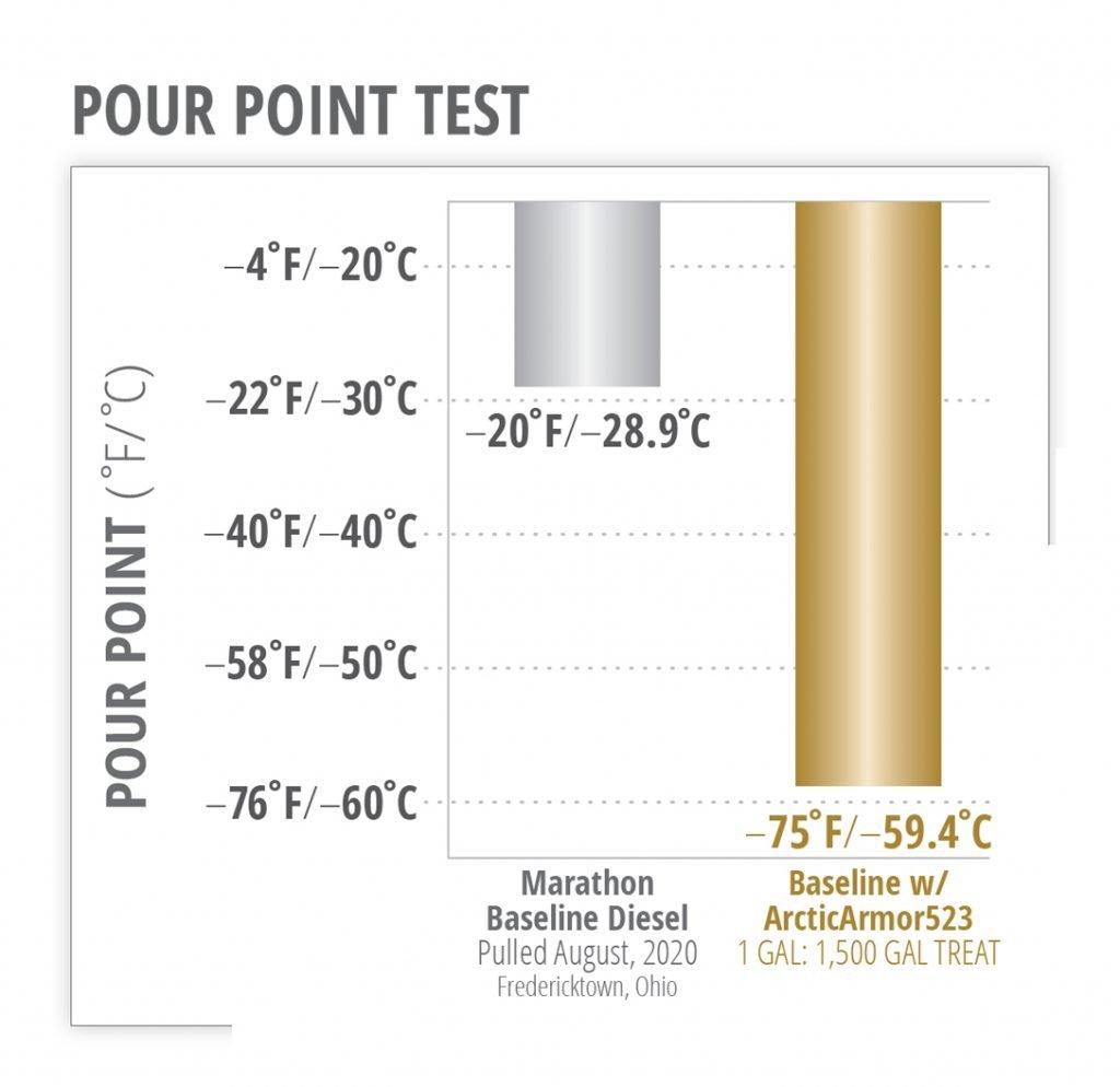 AA523-pour-Point-Test-1024x994