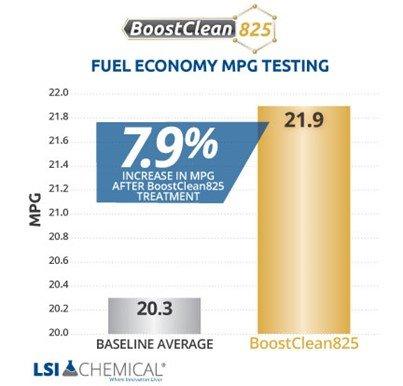 BoostClean825-Graph