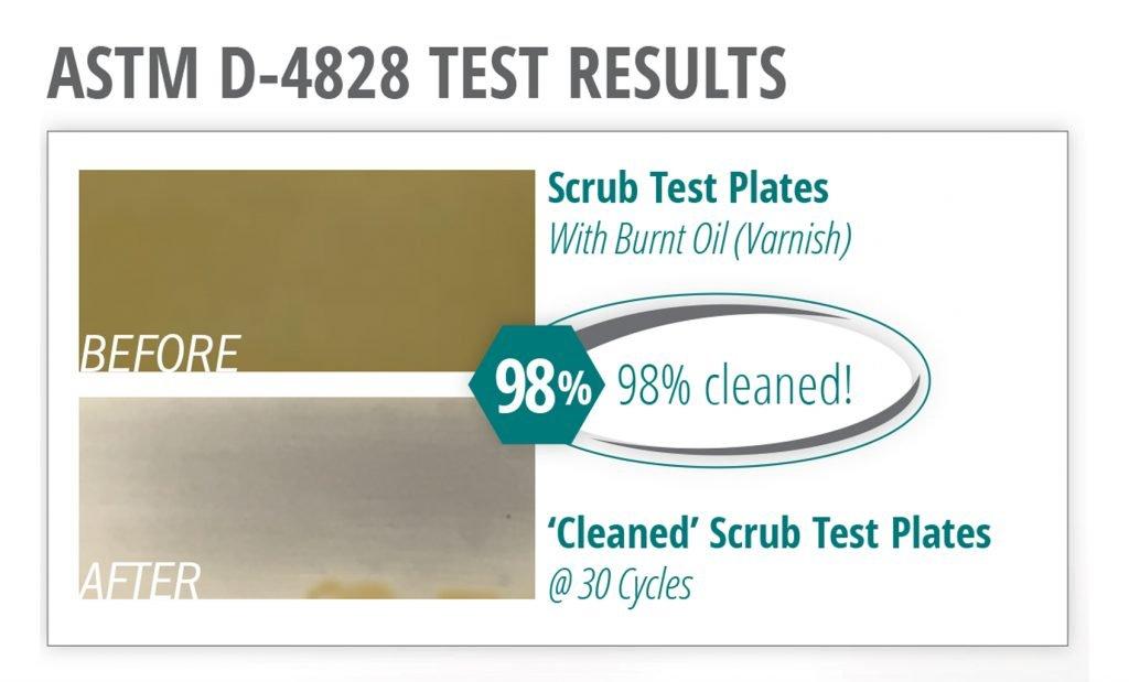 ASTM D-4828 Test Results